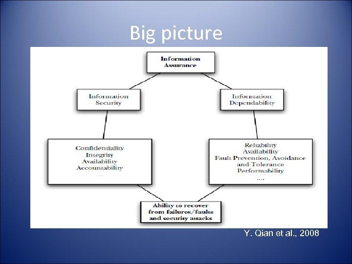 Big picture Y. Qian et al. , 2008