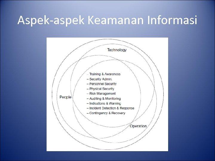 Aspek-aspek Keamanan Informasi