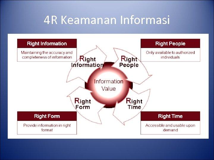 4 R Keamanan Informasi