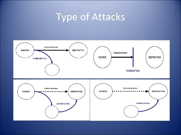 22 Type of Attacks