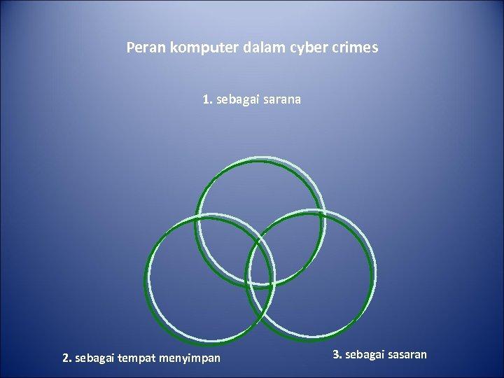 Peran komputer dalam cyber crimes 1. sebagai sarana 2. sebagai tempat menyimpan 3. sebagai
