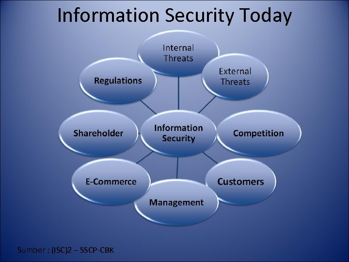Information Security Today Sumber : (ISC)2 – SSCP-CBK