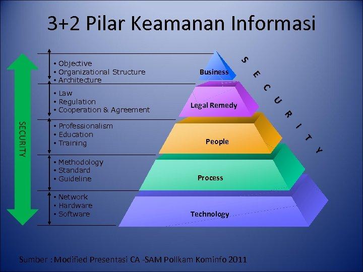 3+2 Pilar Keamanan Informasi • Law • Regulation • Cooperation & Agreement • Professionalism