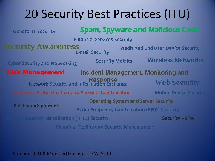 20 Security Best Practices (ITU) Spam, Spyware and Malicious Code General IT Security Financial
