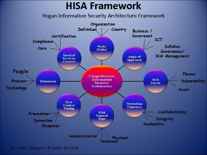HISA Framework Hogan Information Security Architecture Framework Organization Individual Country Certification Compliance Business /
