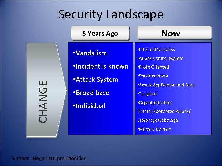 Security Landscape Now 5 Years Ago • Information Leaks • Incident is known CHANGE