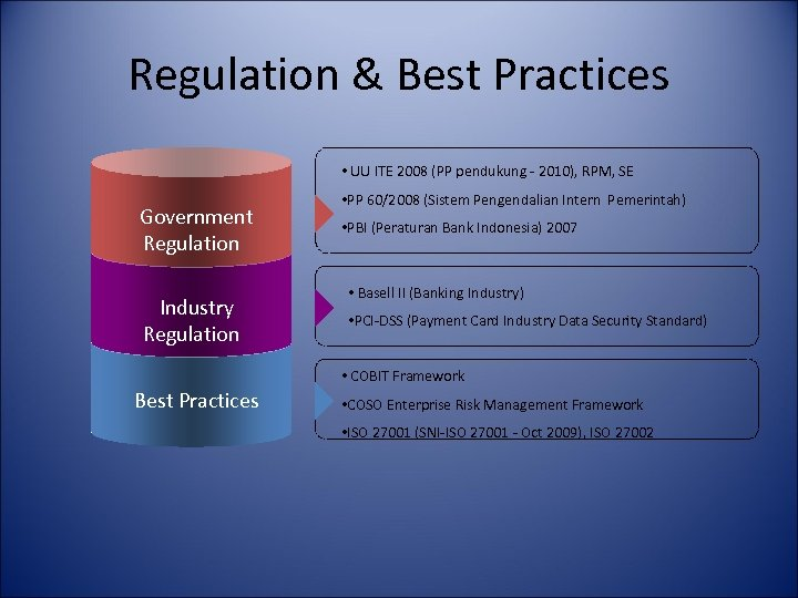 an overview of the governmental regulations of goods Complying with government regulations 11/10/2005 all businesses, regardless of type, must comply with statutes (laws passed by legislative bodies) and regulations (rules enacted by regulatory agencies to carry out the purposes of statutes.