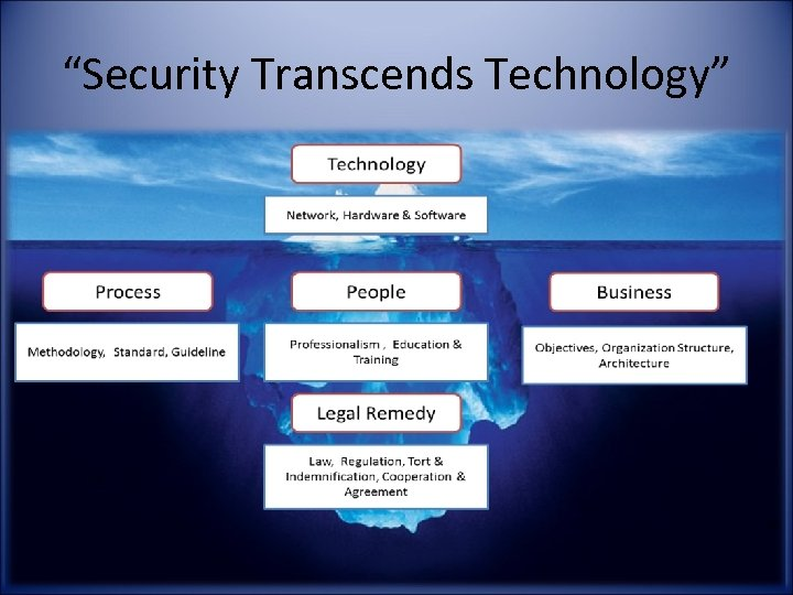 """""""Security Transcends Technology"""""""