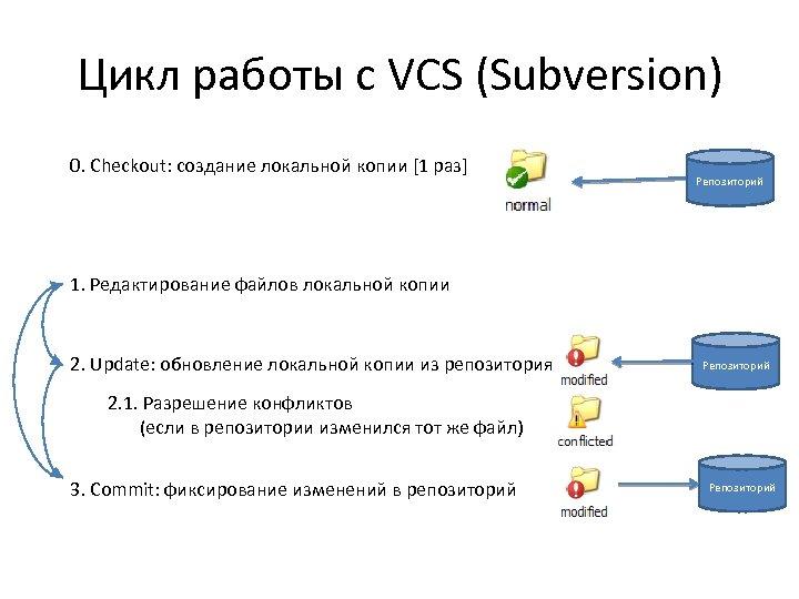 Цикл работы с VCS (Subversion) 0. Checkout: cоздание локальной копии [1 раз] Репозиторий 1.