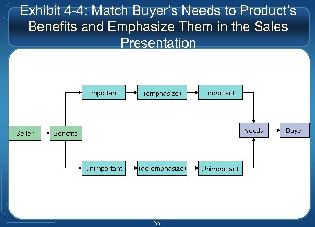 Exhibit 4 -4: Match Buyer's Needs to Product's Benefits and Emphasize Them in the