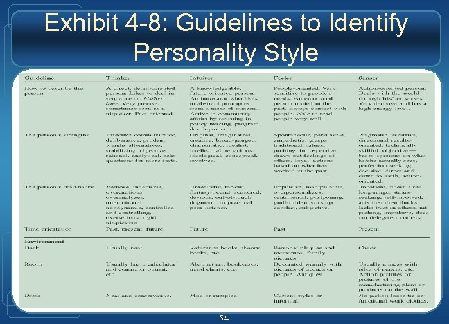 Exhibit 4 -8: Guidelines to Identify Personality Style 54