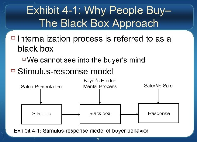 Exhibit 4 -1: Why People Buy– The Black Box Approach ù Internalization process is