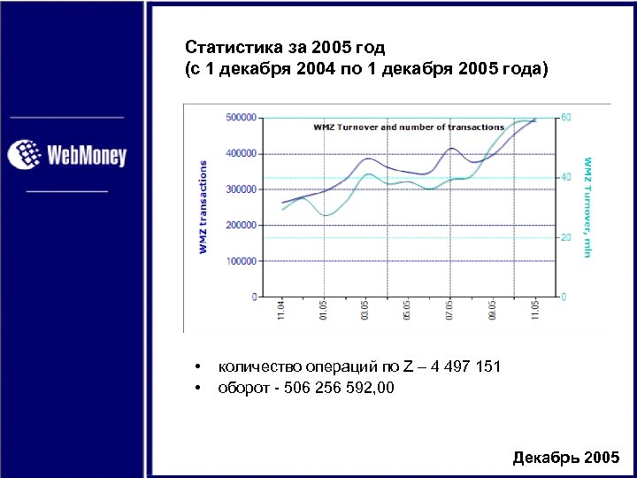 Статистика за 2005 год (с 1 декабря 2004 по 1 декабря 2005 года) •