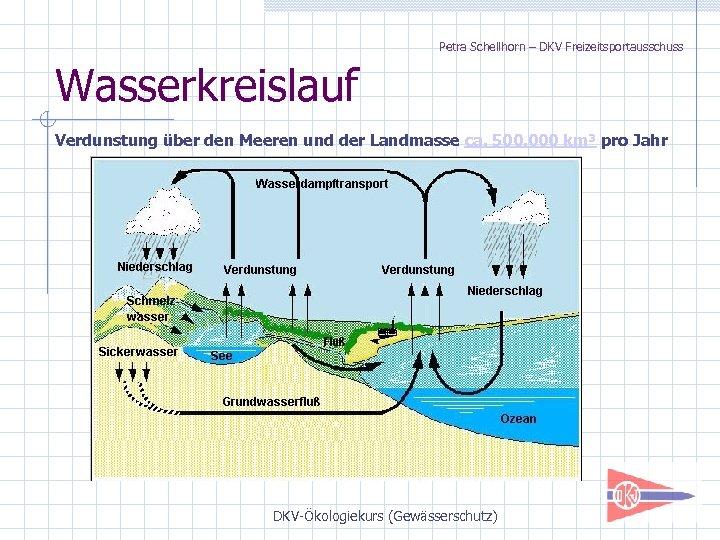 Petra Schellhorn – DKV Freizeitsportausschuss Wasserkreislauf Verdunstung über den Meeren und der Landmasse ca.