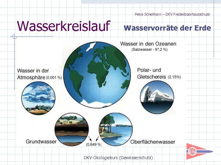 Petra Schellhorn – DKV Freizeitsportausschuss Wasserkreislauf Wasservorräte der Erde DKV-Ökologiekurs (Gewässerschutz)