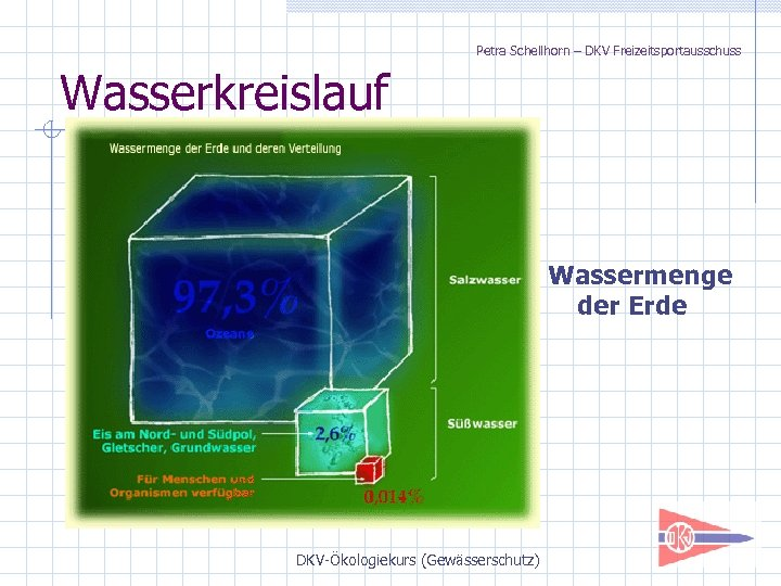 Petra Schellhorn – DKV Freizeitsportausschuss Wasserkreislauf Wassermenge der Erde DKV-Ökologiekurs (Gewässerschutz)