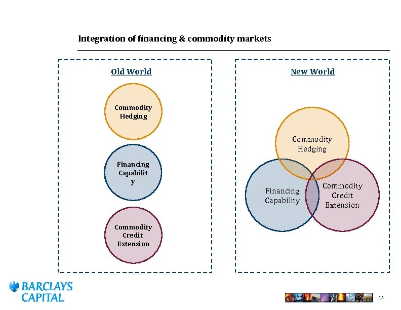 Integration of financing & commodity markets Old World New World Commodity Hedging Financing Capabilit