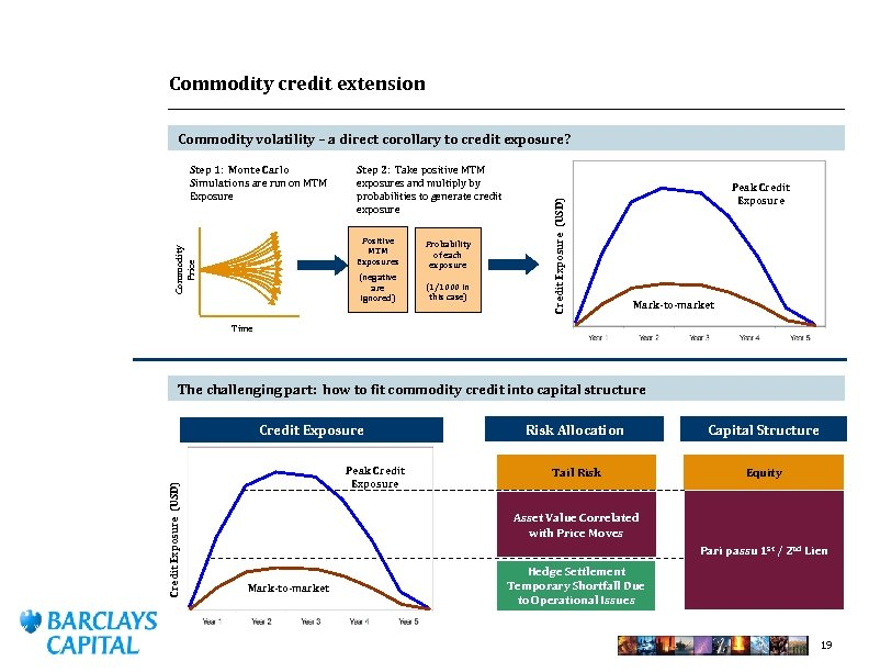 Commodity credit extension Step 1: Monte Carlo Simulations are run on MTM Exposure Step