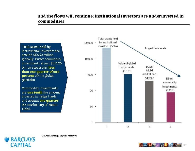 and the flows will continue: institutional investors are underinvested in commodities Total assets held