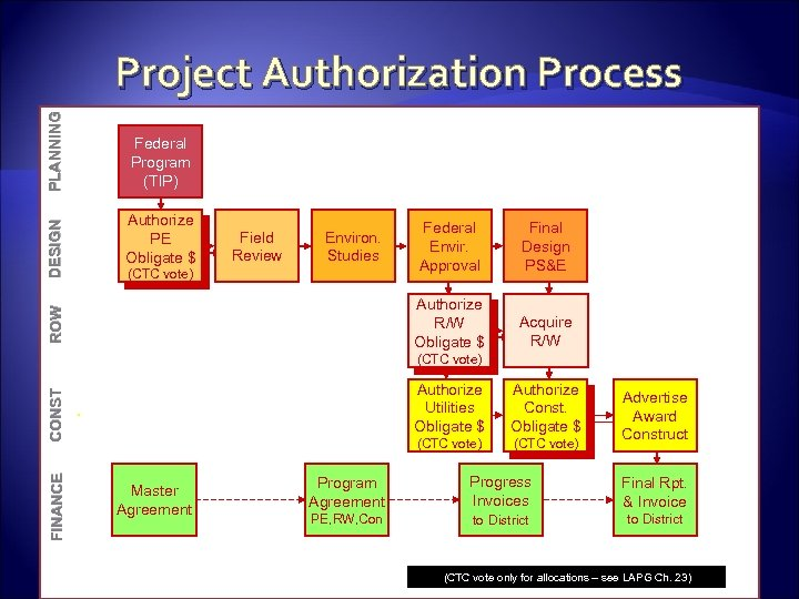 ROW DESIGN PLANNING Project Authorization Process Federal Program (TIP) (LAPG) (Ch 7, 8) Authorize