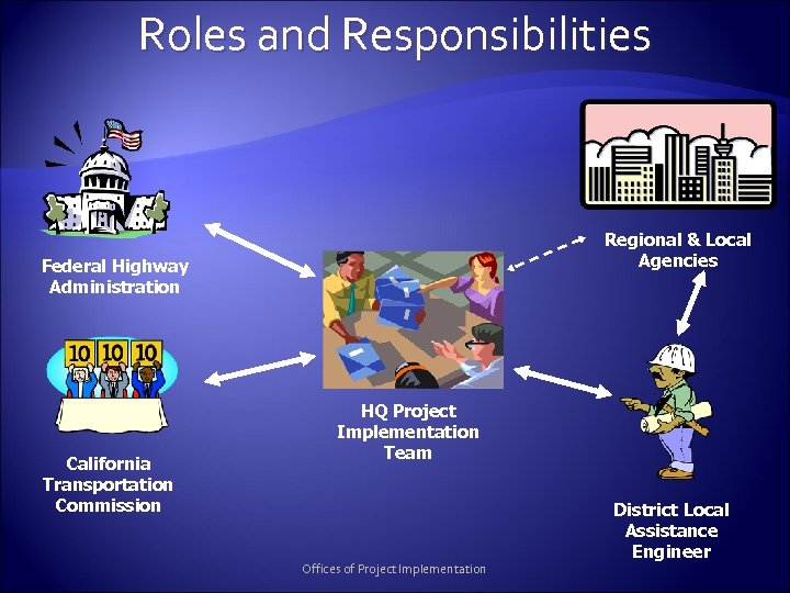 Roles and Responsibilities Regional & Local Agencies Federal Highway Administration California Transportation Commission HQ