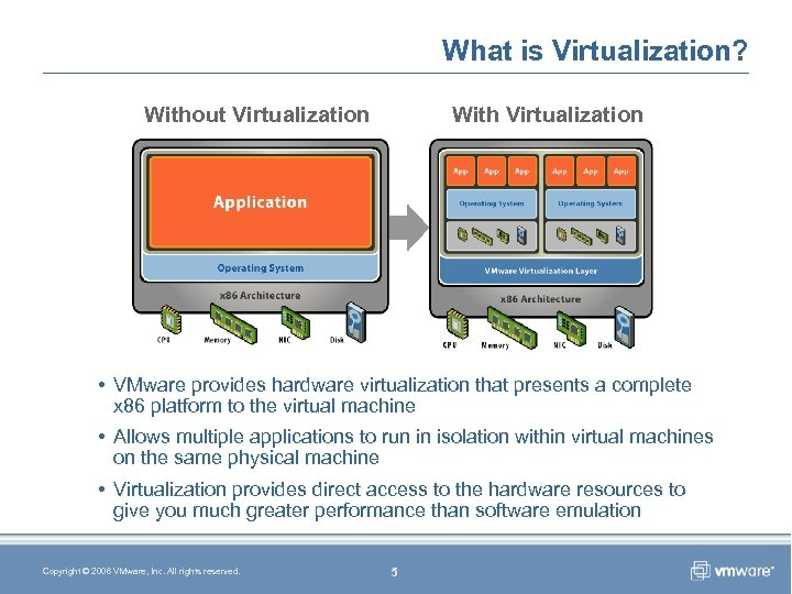 What is Virtualization? Without Virtualization With Virtualization Application Operating System Hardware • VMware provides