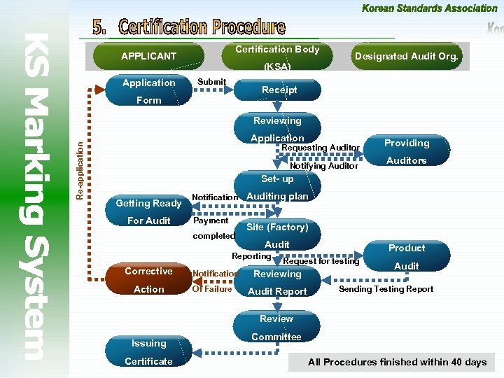 Certification Body APPLICANT Application (KSA) Submit Designated Audit Org. Receipt Form Re-application Reviewing Application