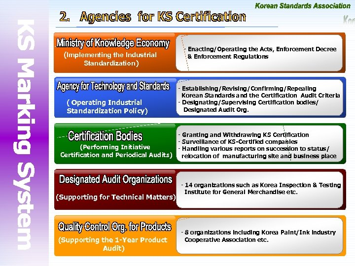 (Implementing the Industrial Standardization) ( Operating Industrial Standardization Policy) - Enacting/Operating the Acts, Enforcement
