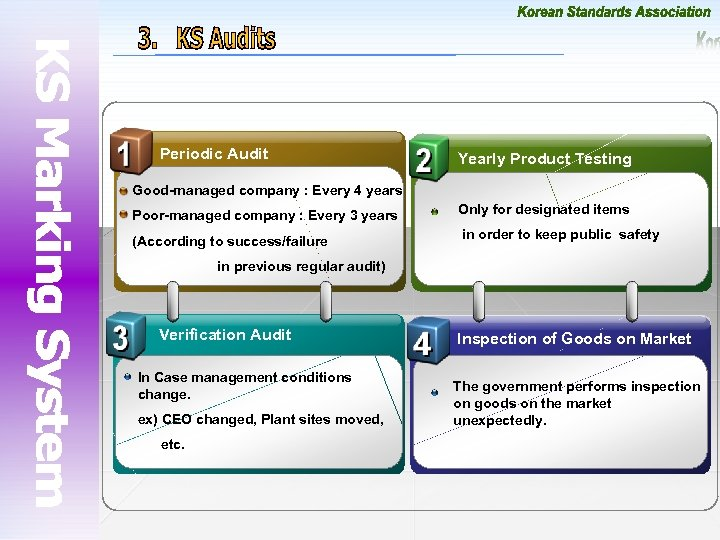 Periodic Audit Yearly Product Testing Good-managed company : Every 4 years Poor-managed company :