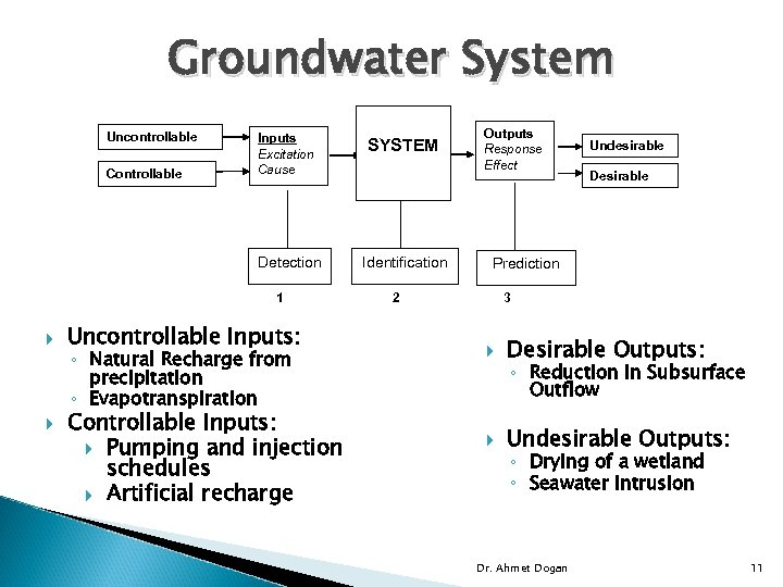 Groundwater System Uncontrollable SYSTEM Detection Controllable Inputs Excitation Cause Identification 1 Uncontrollable Inputs: ◦