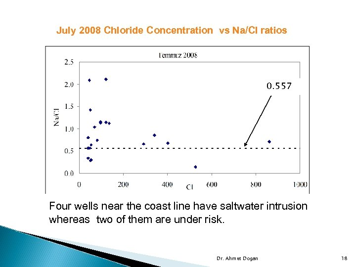 July 2008 Chloride Concentration vs Na/Cl ratios 0. 557 Four wells near the coast