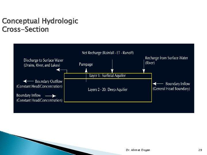 Conceptual Hydrologic Cross-Section Dr. Ahmet Dogan 29