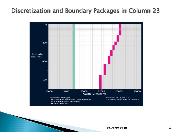 Discretization and Boundary Packages in Column 23 Dr. Ahmet Dogan 33