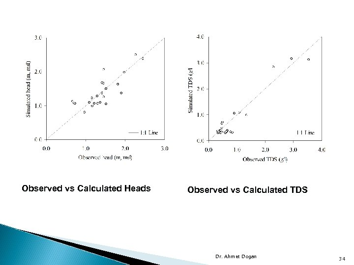 Observed vs Calculated Heads Observed vs Calculated TDS Dr. Ahmet Dogan 34