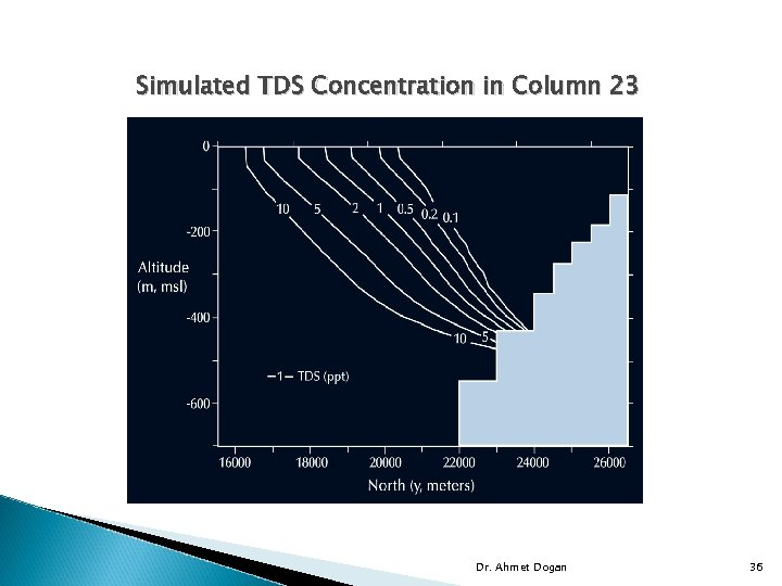 Simulated TDS Concentration in Column 23 Dr. Ahmet Dogan 36