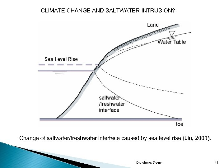 CLIMATE CHANGE AND SALTWATER INTRUSION? Change of saltwater/freshwater interface caused by sea level rise