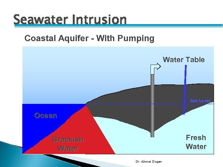 Seawater Intrusion Coastal Aquifer - With Pumping Water Table Sea Level Ocean Fresh Water