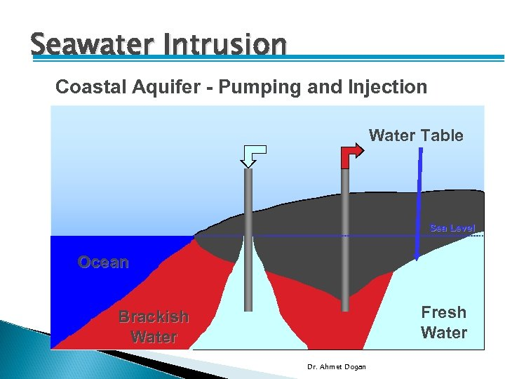 Seawater Intrusion Coastal Aquifer - Pumping and Injection Water Table Sea Level Ocean Brackish