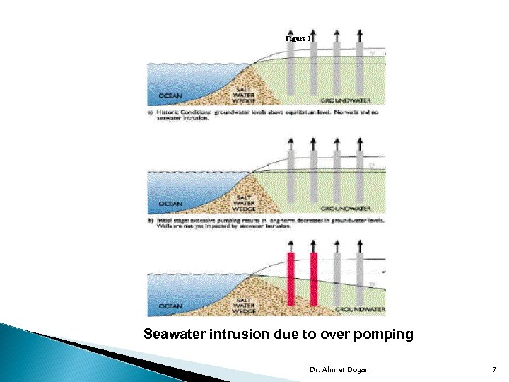 Seawater intrusion due to over pomping Dr. Ahmet Dogan 7