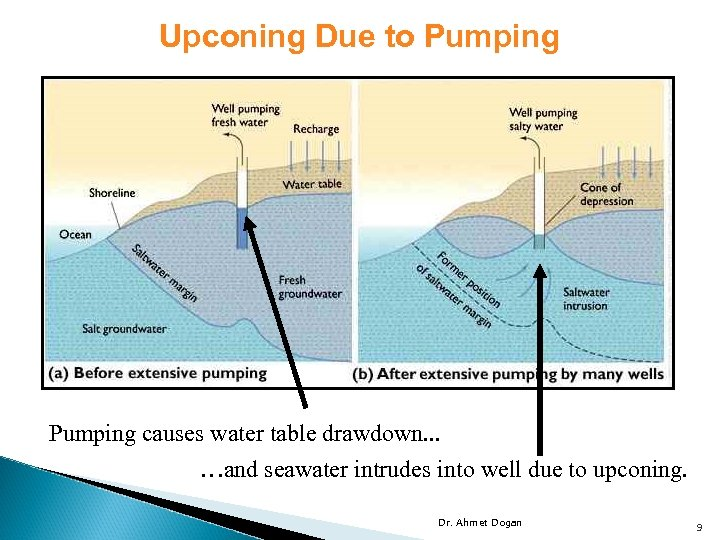 Upconing Due to Pumping causes water table drawdown. . . …and seawater intrudes into