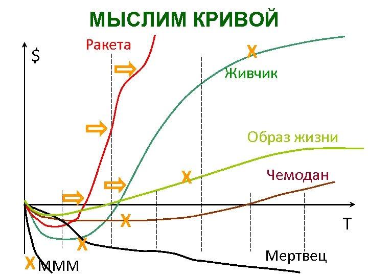 МЫСЛИМ КРИВОЙ Ракета $ X Живчик Образ жизни X X X МММ Чемодан X