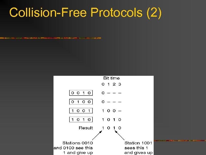 Collision-Free Protocols (2)