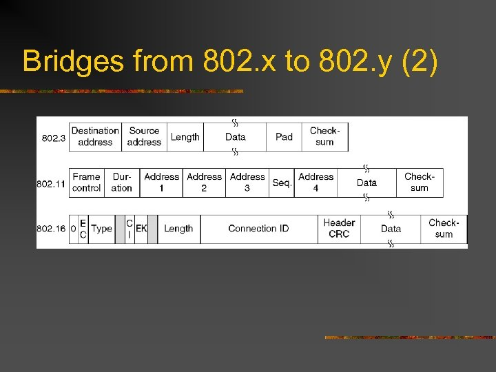 Bridges from 802. x to 802. y (2)