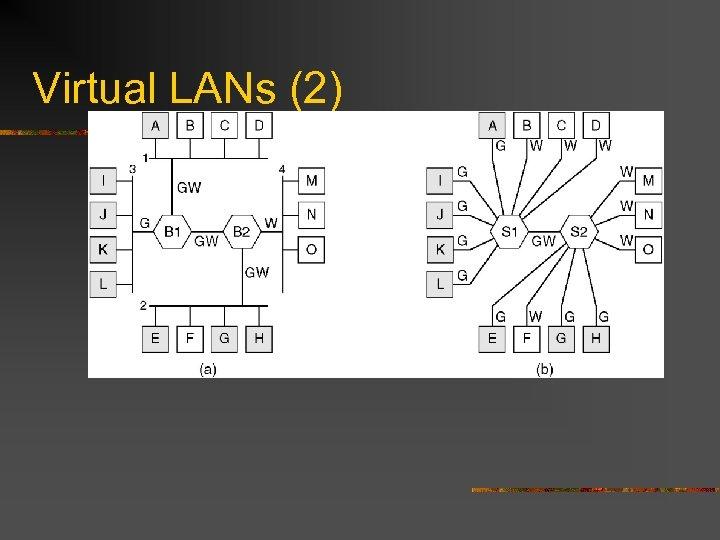 Virtual LANs (2)