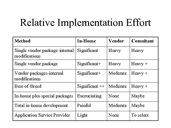 Relative Implementation Effort Method In-House Vendor Consultant Single vendor package-internal Significant modifications Heavy Single