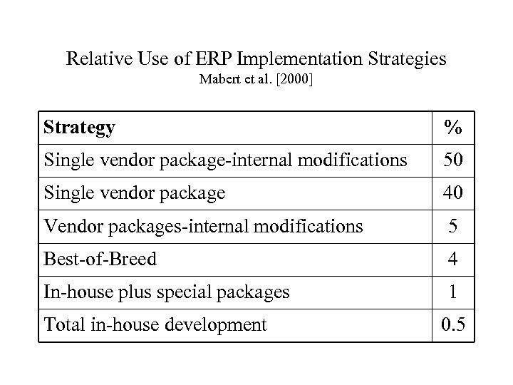 Relative Use of ERP Implementation Strategies Mabert et al. [2000] Strategy % Single vendor