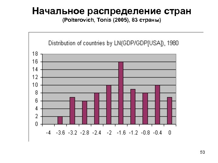 Начальное распределение стран (Polterovich, Tonis (2005), 83 страны) 53