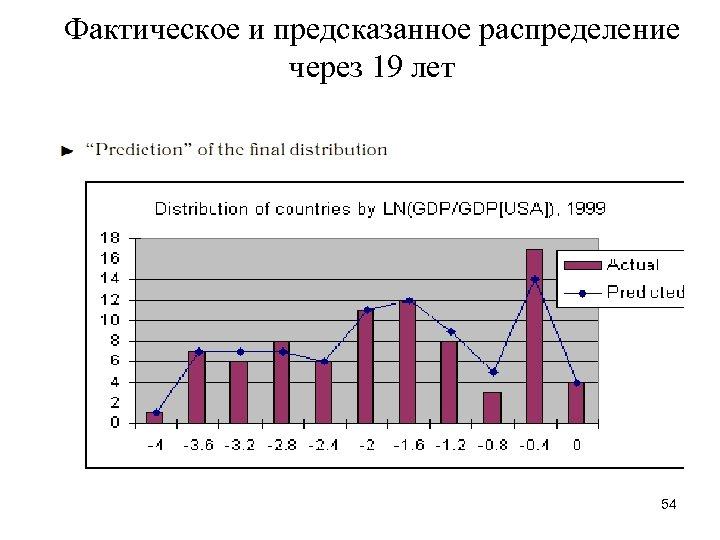 Фактическое и предсказанное распределение через 19 лет 54