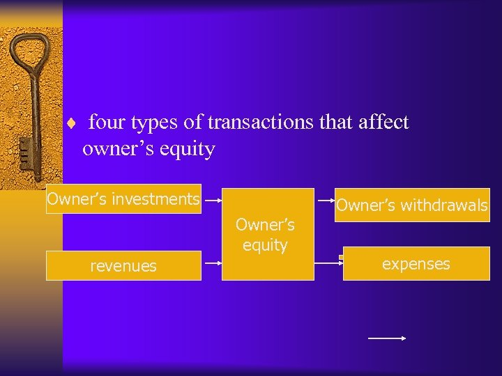 ¨ four types of transactions that affect owner's equity Owner's investments Owner's equity revenues
