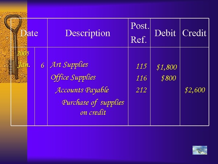 Date Description Post. Debit Credit Ref. 2005 Jan. 6 Art Supplies Office Supplies Accounts
